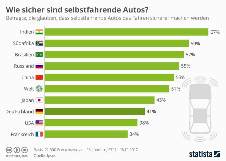 Die Zukunft von selbstfahrenden Autos?