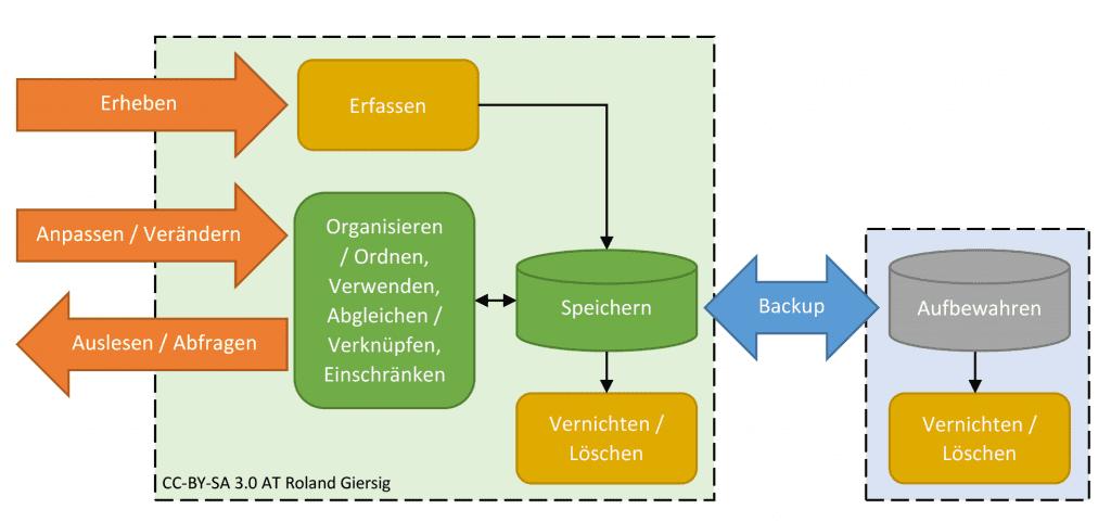 Darstellung des Daten-Lebenszyklusses