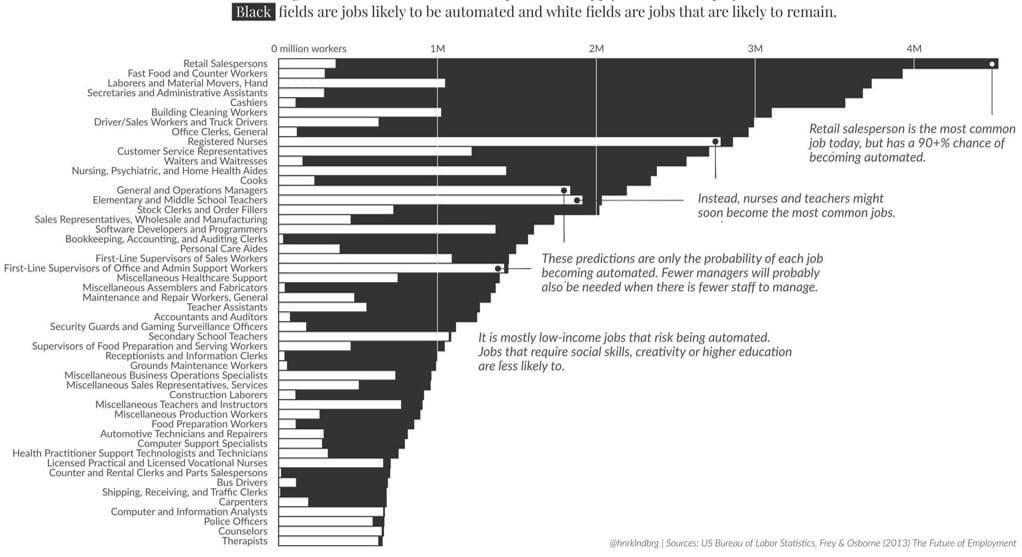 Veränderung Jobs Zukunft