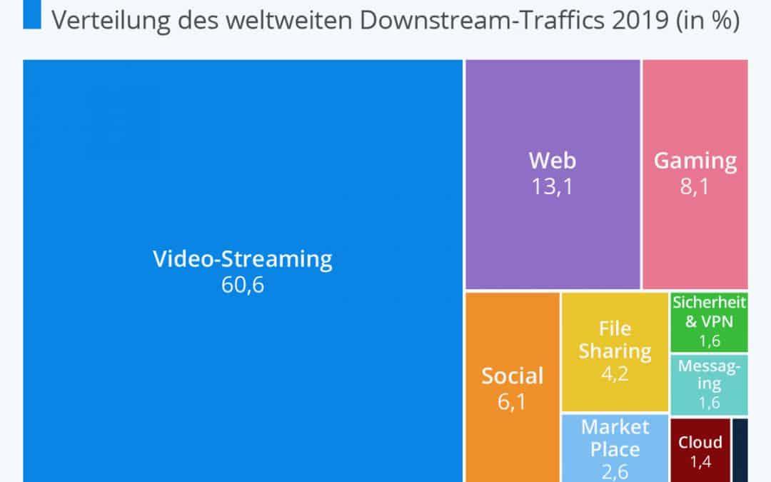 Netflix und Youtube reduzieren Traffic in der EU