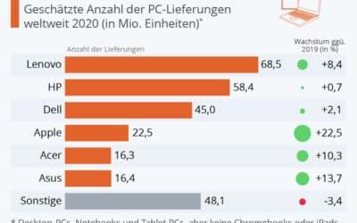 Corona sorgt für hohen PC Verkauf