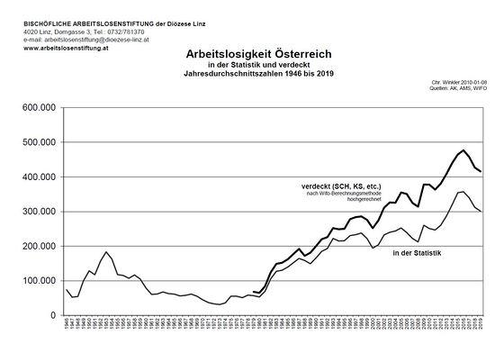 Arbeitslosigkeit 1946-2019