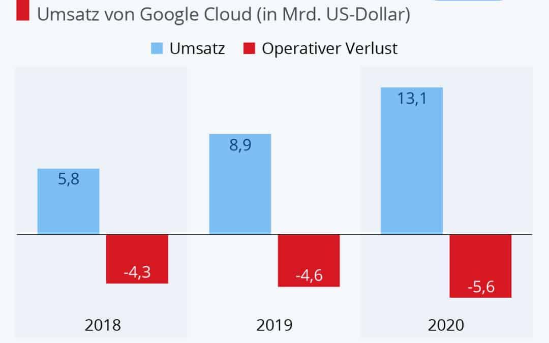 Google Cloud rechnet sich nicht …