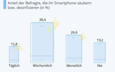 Smartphone Hygiene