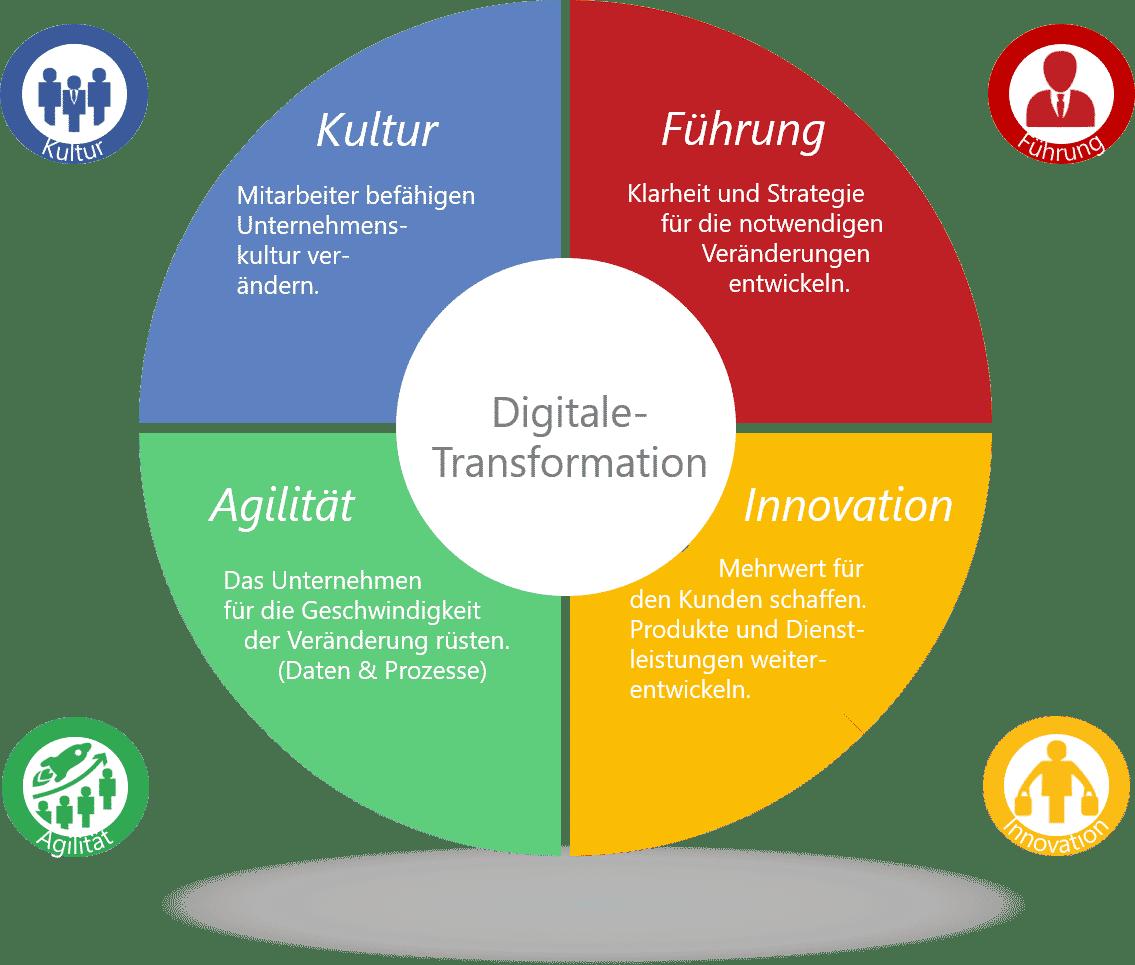 Digital Society Transformation Wheel