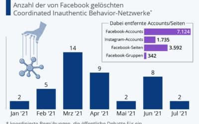 Facebook entfernt Minipulationsnetzwerke
