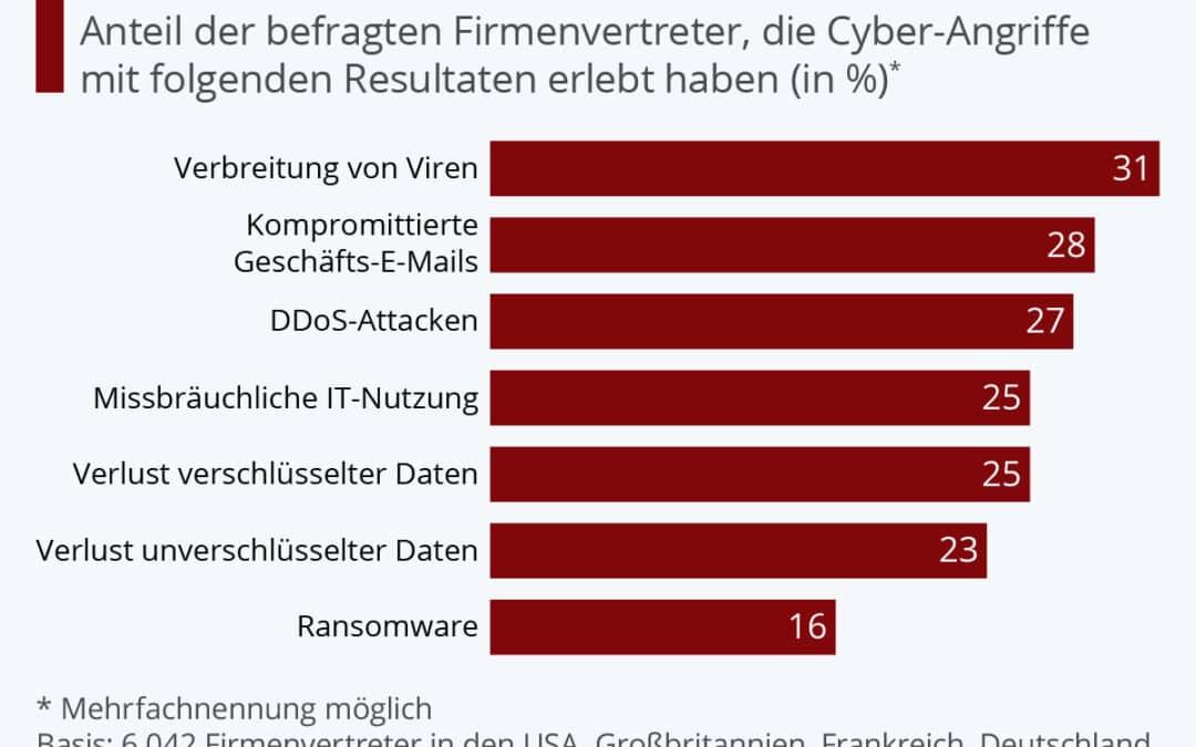 IT-Bedrohungen für Unternehmen