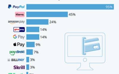 PayPal ist die Nummer Eins bei Bezahldiensten